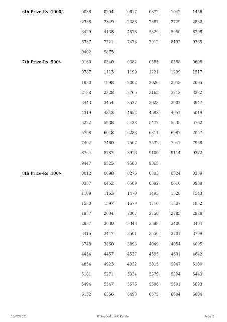 Kerala Lottery Result Akshaya AK-484 dated 10.02.2021 part-2