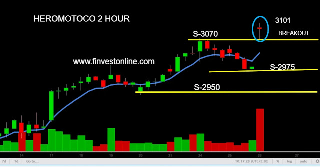 hero motocorp share price ,finvestonline.com