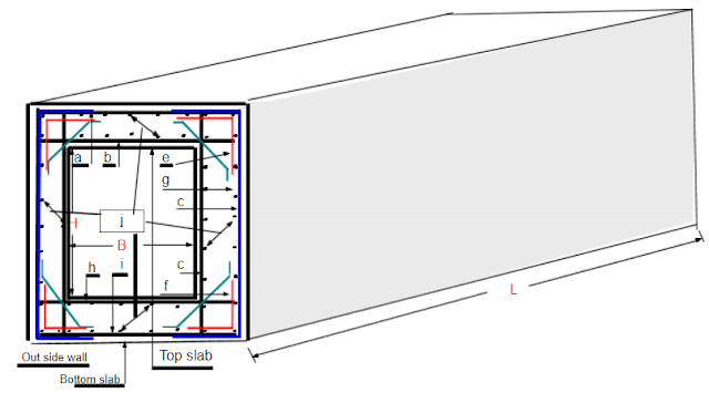 Download: Bar Bending Schedule of a Box Culvert