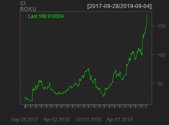Learn technical chart, stock price Roku players
