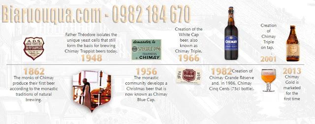 Lịch sử hình thành và phát triển của bia Chimay