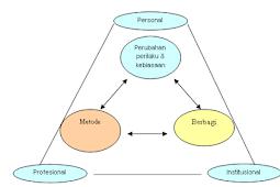 Tiga Strategi STBM