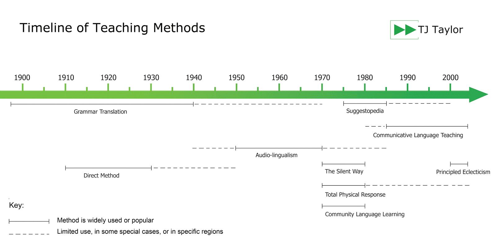 A Timeline Of Language Teaching Methods