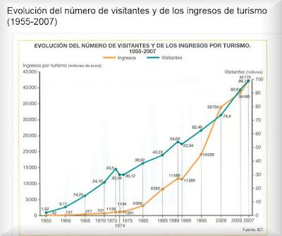 http://entendiendolageografia.blogspot.com/2012/03/evoluciin-de-numero-de-visitantes-y-de.html