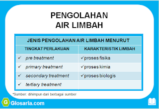 2 jenis proses pengolahan air limbah