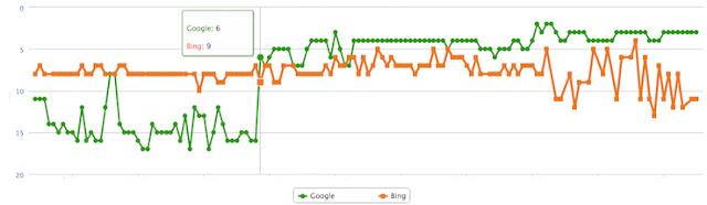 تحسن ترتيب ظهور المقال الثاني في محركات البحث