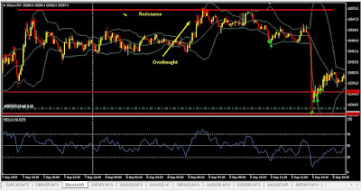 RSI Overbought near resistance
