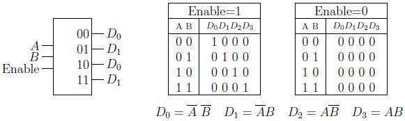 Gambar 2.27: Diagram blok dan tabel kebenaran dekoder 2-ke-4
