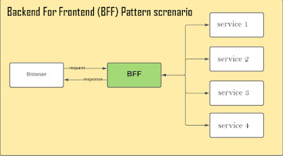 Backend For Frontend (BFF) Pattern for Microservices