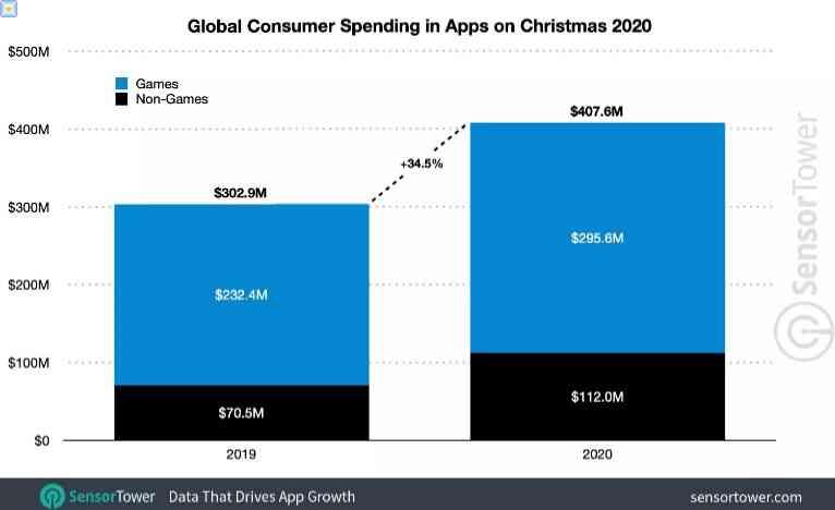 بلغ الإنفاق على تطبيقات الهاتف المحمول 407 ملايين دولار في يوم عيد الميلاد