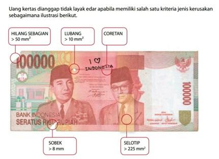 Cara Menukar Uang yang Rusak di Bank Indonesia