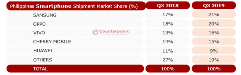 Philippines Smartphone Shipment Market Share