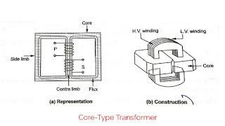 What Is Core Type And Shell Type Transformer, Construction Of Core & Shell Type Transformer
