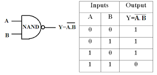 NAND Gate Symbol & Truth Table