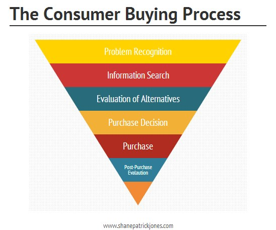 Image result for buying process of customers