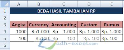 Menampilkan rupiah otomatis di Excel