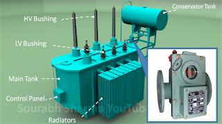 buchholz relay installation on hpt high quality