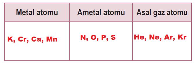 metal, ametal veya asal gaz olarak tablo