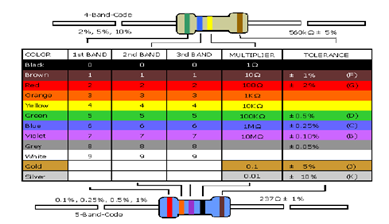 resistor-color-code-and-chart-schematic