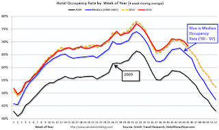 Hotels: Occupancy Rate on Track to be 2nd Best Year