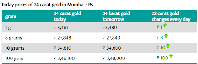 Today Gold Rate in Mumbai - 3 Aug 2019- Gold price today in Mumbai