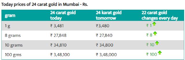 Today Gold Rate in Mumbai - 3 Aug 2019- Gold price today in Mumbai