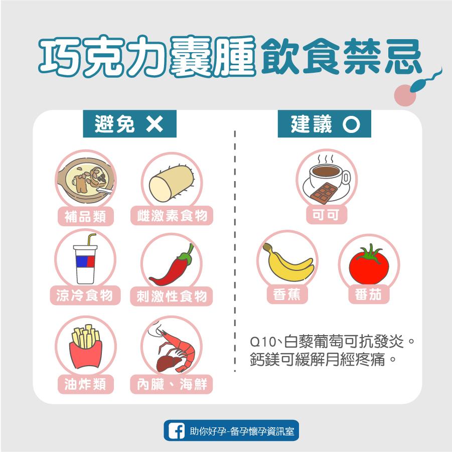 【不孕】巧克力囊腫懷孕難?飲食怎麼吃來幫助懷孕
