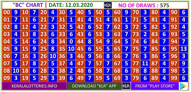 Kerala Lottery Winning Number Daily Trending Ans Pending  BC  chart  on  12.03.2020