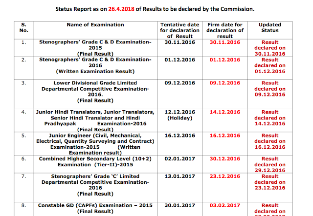 SSC Status Report for Result as on 26 April 2018