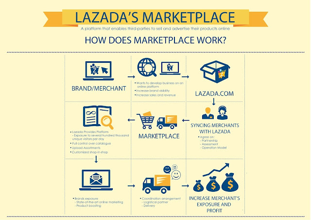 Lazada's Marketplace - how it works?