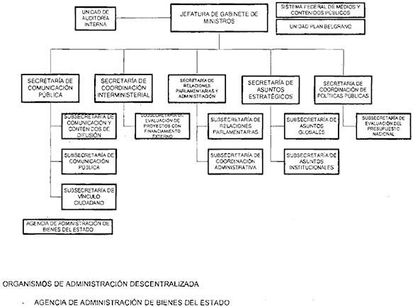 Organigrama Del Ministerio Del Interior