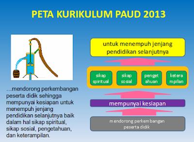 Peta Kurikulum Pendidikan Anak Usia Dini (PAUD)