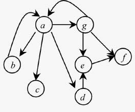 Matriz de accesibilidad de un Digrafo en c++ ~ Blog Un