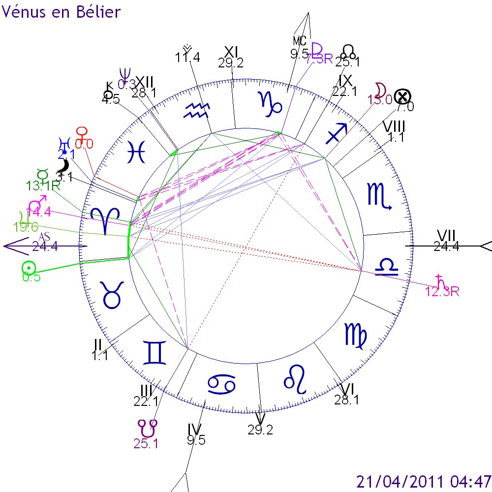 bélier astrologie du jour