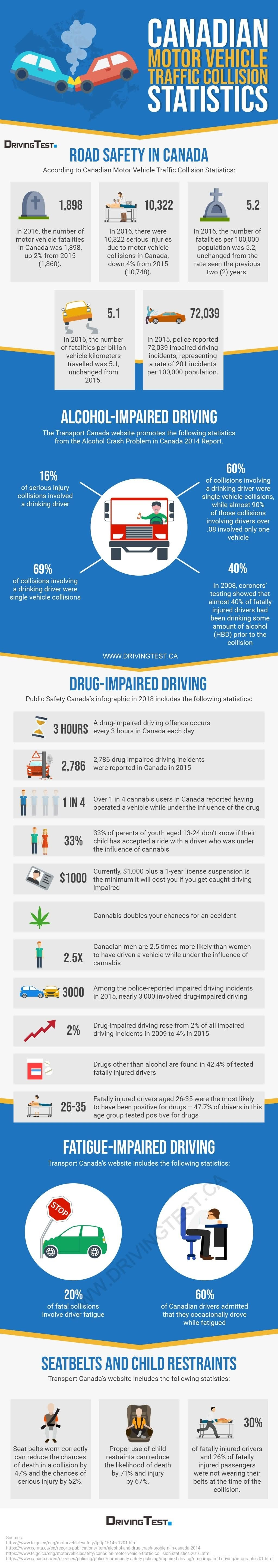 Canadian Motor Vehicle Traffic Collision Statistics #infographic