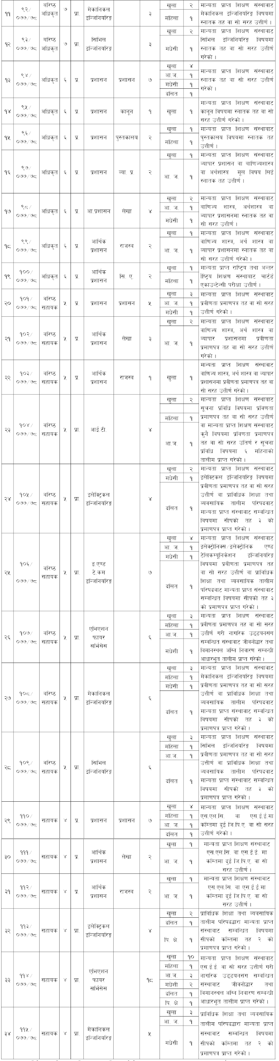 Civil Aviation Authority of Nepal (CAAN) Vacancy 2078