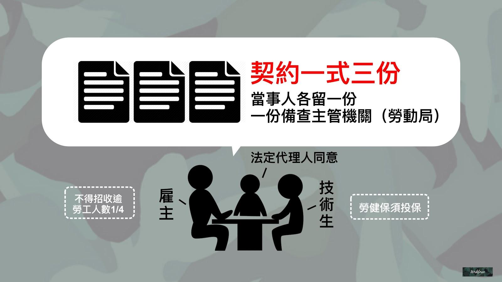 技術生需簽訂勞動契約,一式三份
