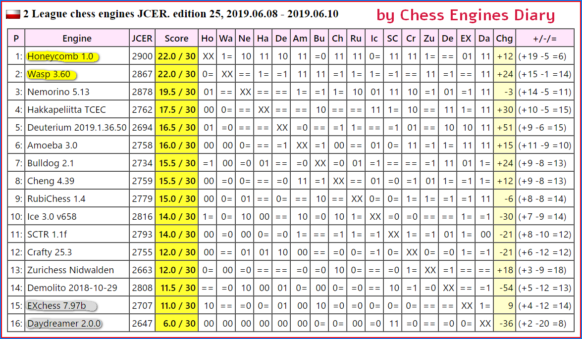 JCER (Jurek Chess Engines Rating) tournaments - Page 15 2019.06.08.2league.edXXV.html