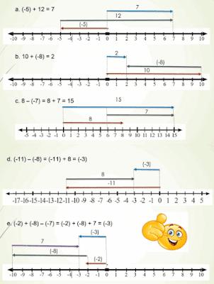 kalimat matematika berikut ke dalam garis bilangan halaman 35 kelas 6 www.simplenews.me