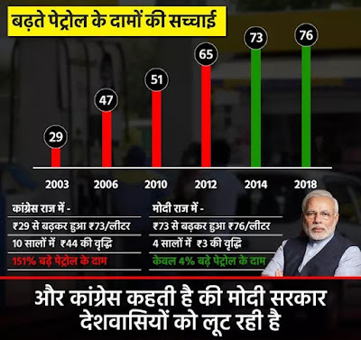 Petrol_Price_Comparison_BJP_Congress_Rule