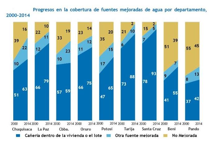 Bolivia: ¿Quiénes tienen acceso al agua para lavarse las manos?