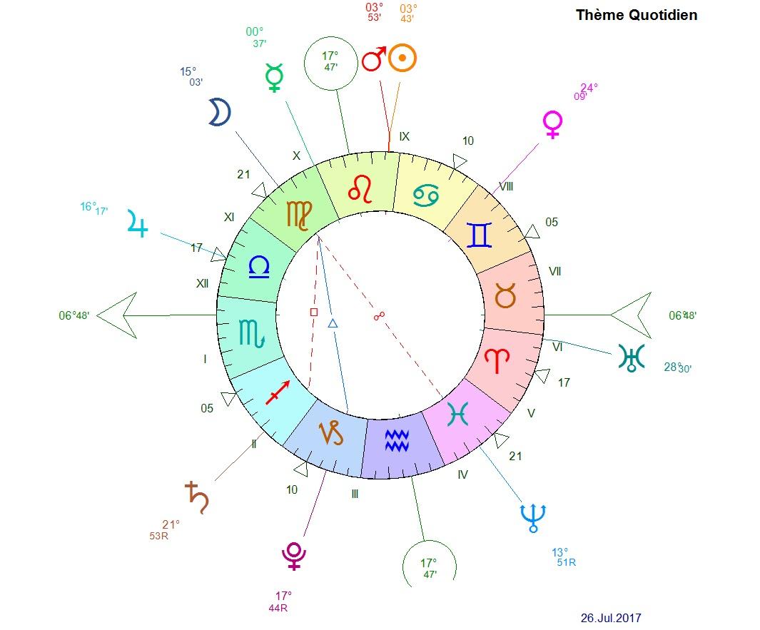 blog astrologie madameastres saturne en maison 2