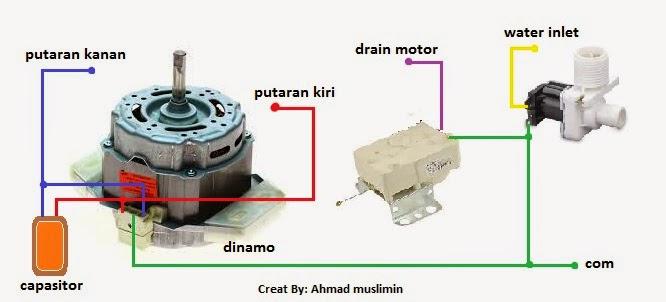 Teknisi Pondok Asri Tawangmangu Aneka Masalah Mesin Cuci 1 Tabung