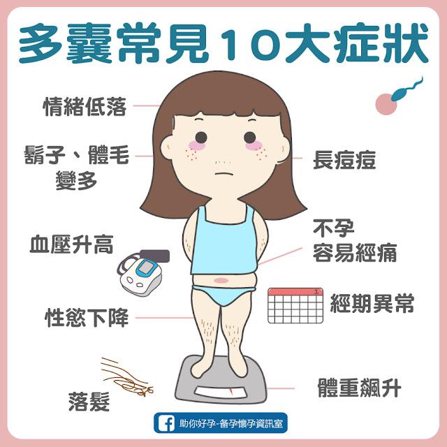 多囊常見10大症狀