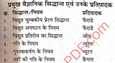 प्रमुख वैज्ञानिक सिद्धांत  एवं उनके प्रतिपादक PDF | Scientific principles and their exponents List in Hindi PDF