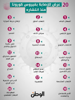 ٢٠ عرض للإصابة بفيروس كورونا منذ انتشاره