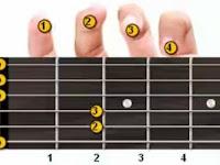 Belajar Bermain Gitar Mudah 2018