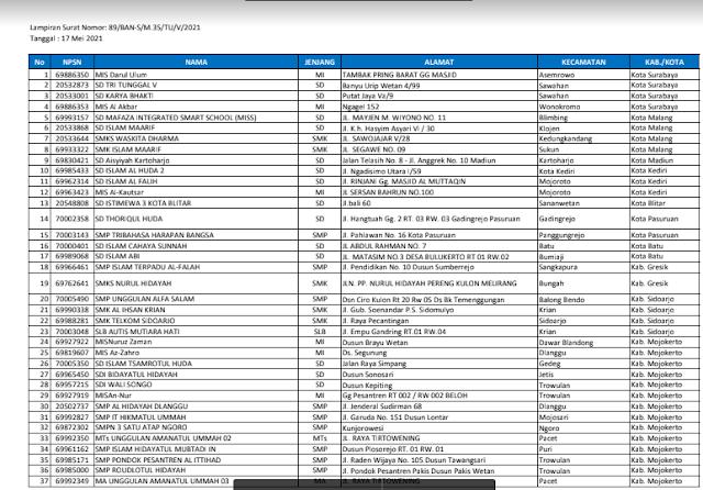 Daftar Nama Sekolah Sasaran Akriditasi Tahun 2021 Provinsi Jawa Timur