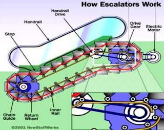 السلالم المتحركة, السلم المتحرك, فكرة السلالم المتحركة, مما تتكون السلالم المتحركة, مكونات السلالم المتحركة, كيف تعمل السلالم المتحركة, كيفية عمل السلالم المتحركة, السلالم الكهربائية, السلم الكهربائي, شرح طريقة عمل السلم المتحرك, شرح طريقة عمل السلم الكهربائي, فكرة عامة عن السلالم المتحركة