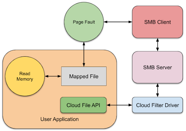 Overview of the operation of the exploitation trick. Memory is read by the application from a mapped file, which causes a page fault. That then requests the contents of the file to be pulled over SMB which goes to the local Cloud Filter Driver and back to the original application where the read is handled.